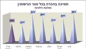 מהפכה: כמחצית מהציבור היהודי מעדיפים לא להתחתן ברבנות