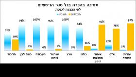 נתוני תמיכת מצביעי המפלגות בנוגע להכרה בכל סוגי הנישואין בישראל